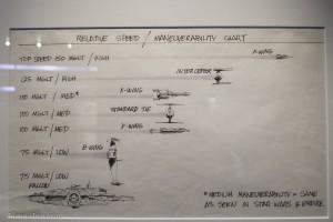 """Diese Tabelle wurde nach den Dreharbeiten erstellt und wiederlegt die Behauptung von Lando Calrissian, dass der Milennium Falke der Schnellste Schrotthaufen in der Galaxie wäre. MGLT steht für die Fantasie-Längeneinheit """"megalight"""" und taucht ertmalig in dieser Tabelle auf. Aus dem Sketchbook """"Return of the Jedi"""" 1983 von Joe Johnston"""